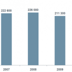 Statistics for 2010 published-The Office received a record number of patent filings in 2010