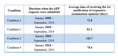 Statistics of Accelerated Examination Program (AEP) until September 2014