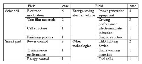 green energy technology in Taiwan