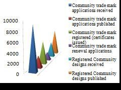 Statistics of Community Trademark & Community Design